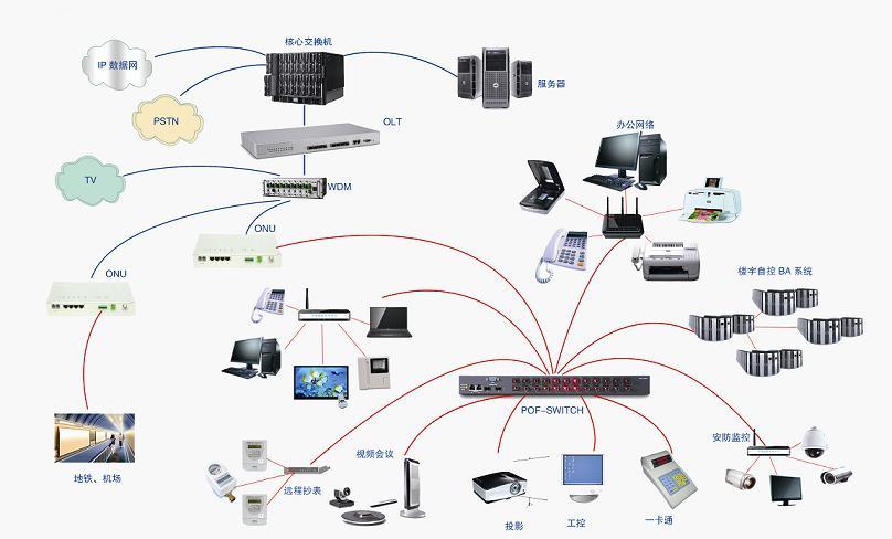 塑料光纤(pof)家用网络解决方案结构拓扑图